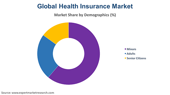 Global Health Insurance Market By Demographic