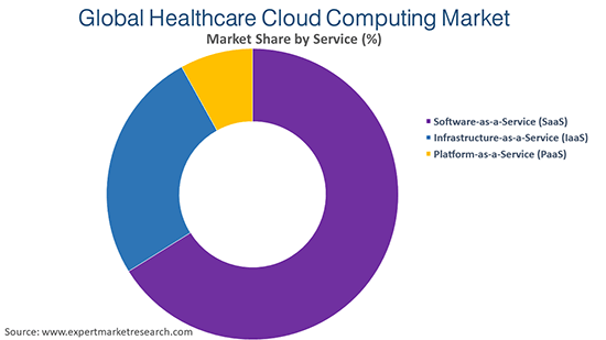 Global Healthcare Cloud Computing Market By Service
