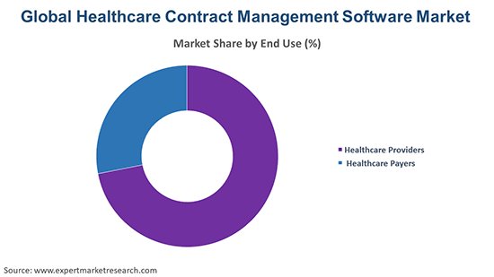 Global Healthcare Contract Management Software Market By End Use