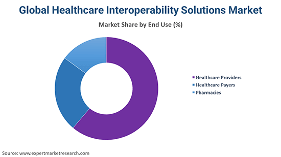 Global Healthcare Interoperability Solutions Market By End Use