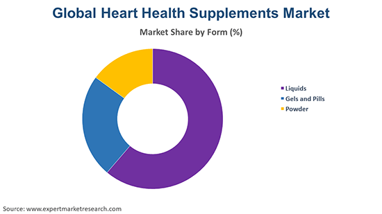 Global Heart Health Supplements Market By Form