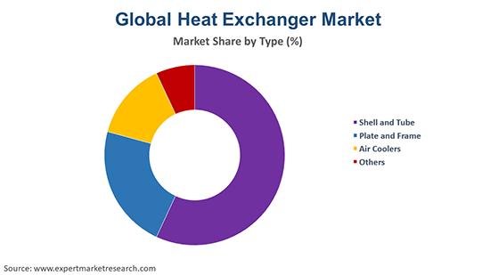 Global Heat Exchanger Market By Type