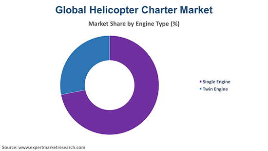 Global Helicopter Charter Market By Engine Type