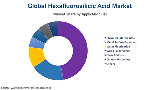Global Hexafluorosilicic Acid Market By Application