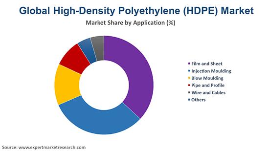 Global High-Density Polyethylene (HDPE) Market By Application