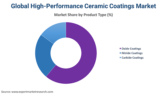 Global High-Performance Ceramic Coatings Market By Type