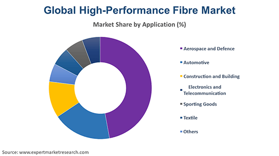 Global High-Performance Fibre Market By Application