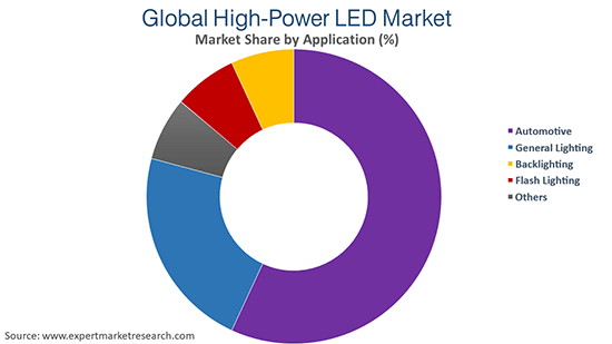 Global High-Power LED Market By Application