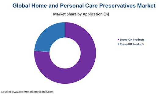 Global Home and Personal Care Preservatives Market By Application
