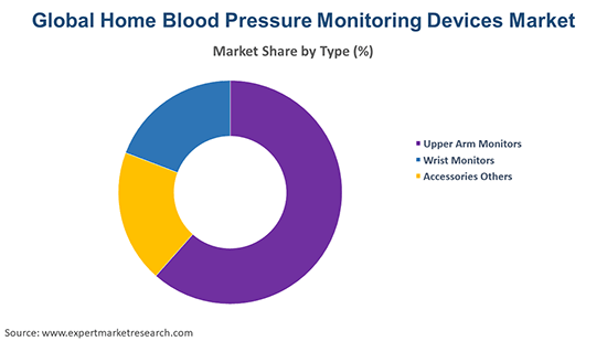 Global Home Blood Pressure Monitoring Devices Market By Type