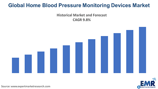 Home Blood Pressure Monitoring Devices Market