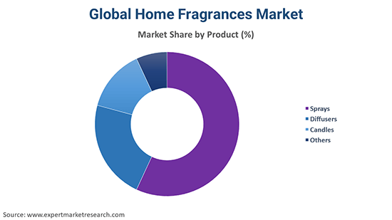 Global Home Fragrances Market By Product