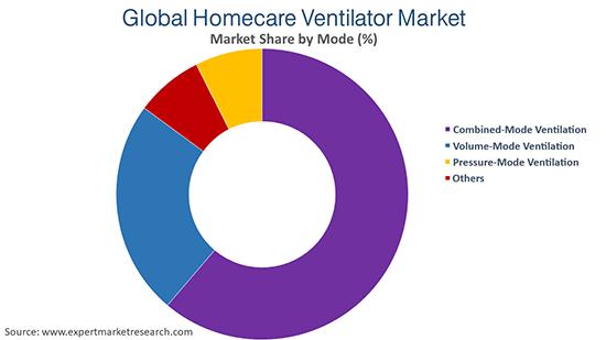 Global Homecare Ventilator Market By Mode