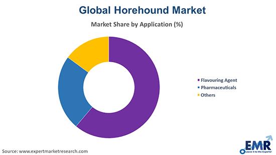 Horehound Market by Application