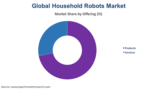 Global Household Robots Market by Offering