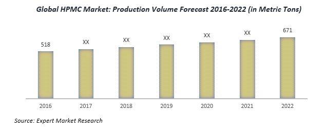 Global HPMC Market