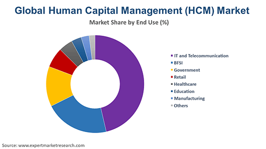 Global Human Capital Management (HCM) Market By End Use