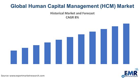 Global Human Capital Management (HCM) Market