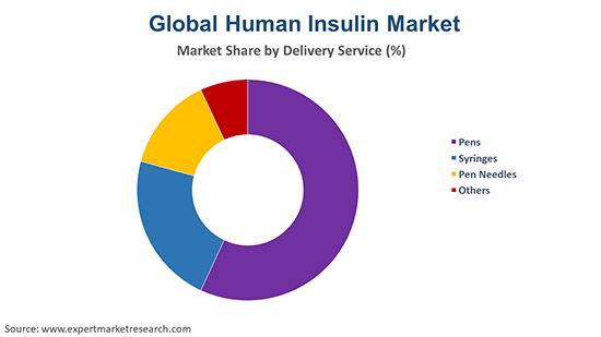 Global Human Insulin Market By Delivery Service