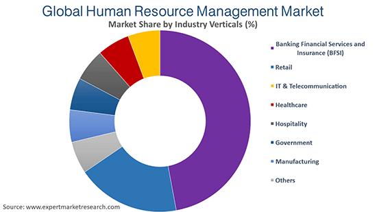 Global Human Resource Management Market By Industry Verticals