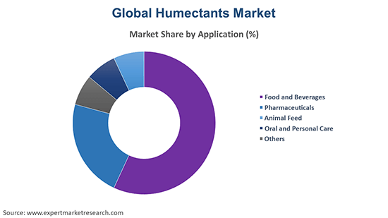 Global Humectants Market By Application