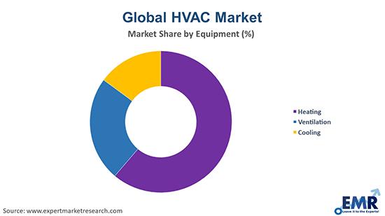 Global HVAC Market by Equipment