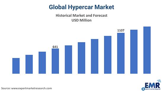 Global Hypercar Market