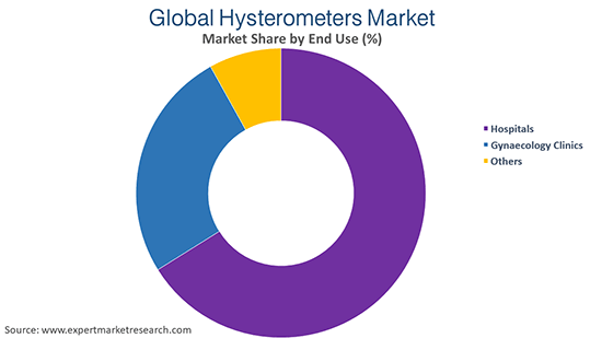 Global Hysterometers Market By End Use