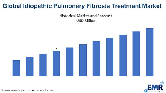 Global Idiopathic Pulmonary Fibrosis Treatment Market