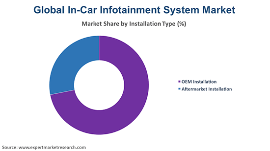 Global In-Car Infotainment System Market by Instalation Type