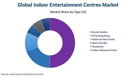 Global Indoor Entertainment Centres Market By Type
