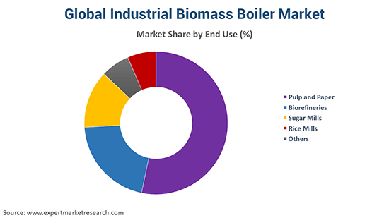 Global Industrial Biomass Boiler Market By End Use