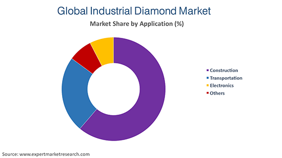 Global Industrial Diamond Market By Application