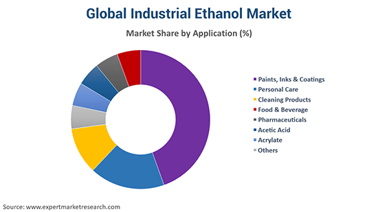 Global Industrial Ethanol Market By Application