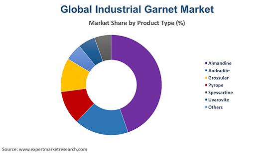 Global Industrial Garnet Market By Product Type