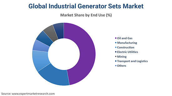 Global Industrial Generator Sets Market By End Use