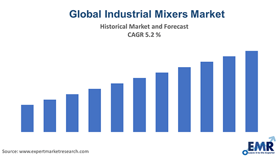 Global Industrial Mixers Market