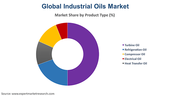 Global Industrial Oils Market By Product Type