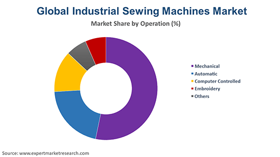 Global Industrial Sewing Machines Market By Operation