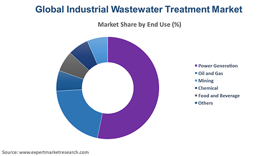 Global Industrial Wastewater Treatment Market By End Use