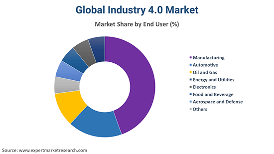 Global Industry 4.0 Market By End User