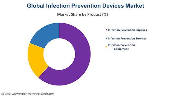 Global Infection Prevention Devices Market By Product