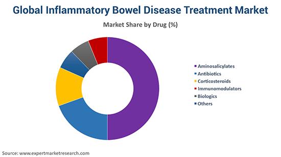 Global Inflammatory Bowel Disease Treatment Market By Drug