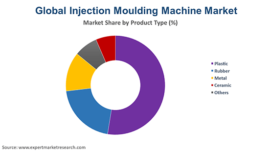 Global Injection Moulding Machine Market By Product type