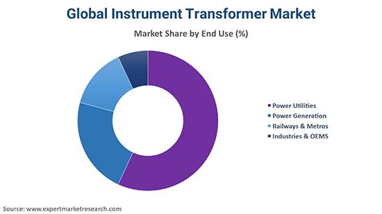 Global Instrument Transformer Market By End Use