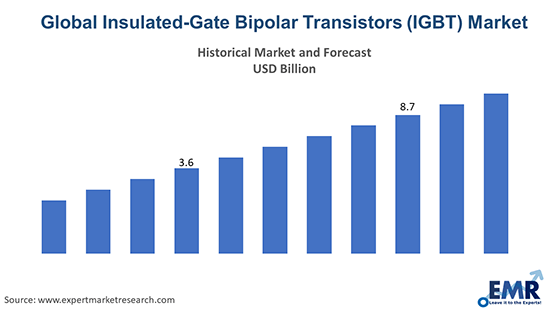 Global Insulated-Gate Bipolar Transistors (IGBT) Market