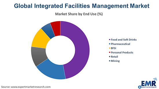 Integrated Facilities Management Market by End use