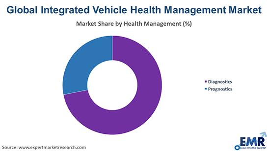 Integrated Vehicle Health Management Market