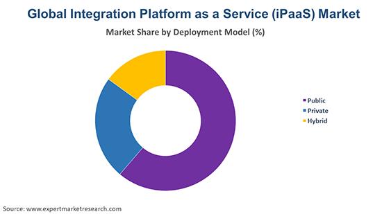 Global Integration Platform as a Service (iPaaS) Market By Deployment Model