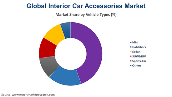 Global Interior Car Accessories Market By Vehicle Type